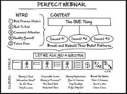clickfunnels perfect webinar script review