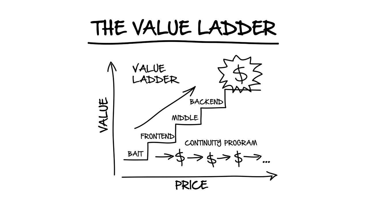 clickfunnels value ladder