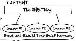 3 secrets to the perfect webinar script