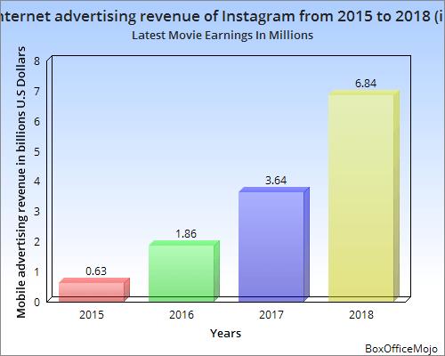 IG revenue