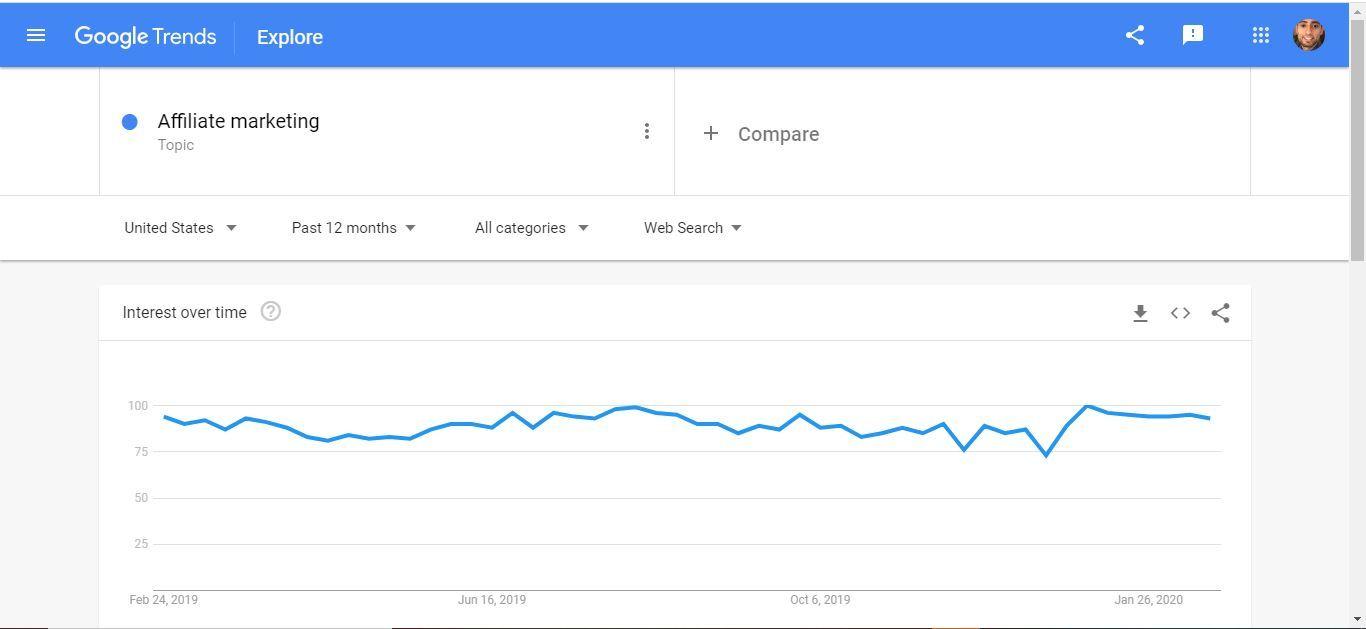 affiliate trend