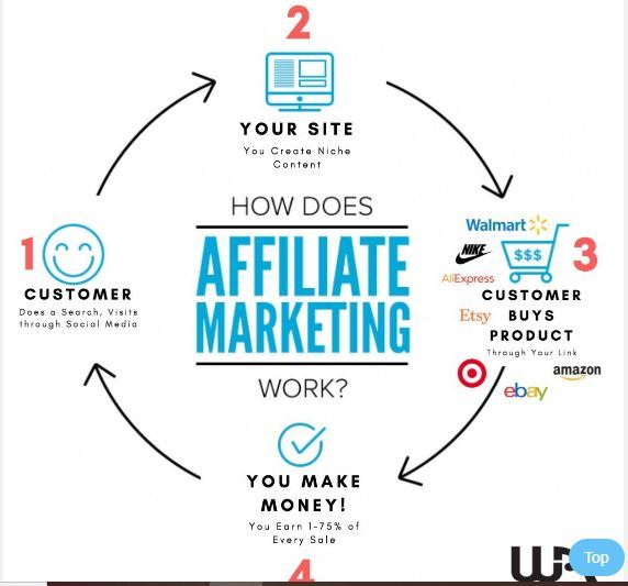 affiliate marketing for people over 40