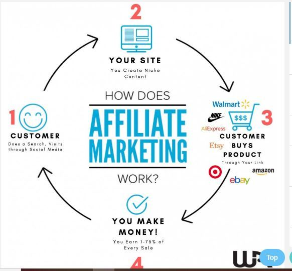 affiliate marketing vs forex trading