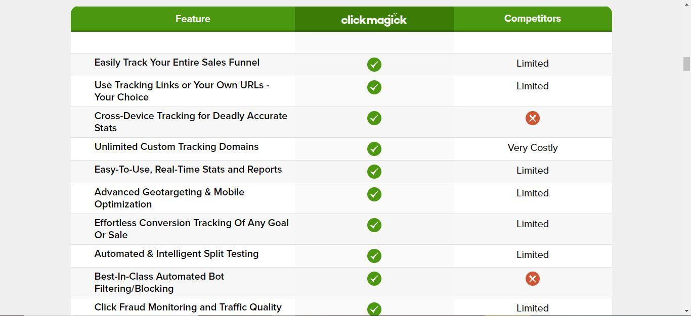 clickmagick competitors